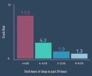 הקשר בין שעות שינה להסתברות לתאונה