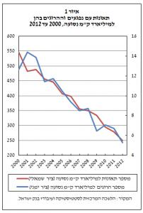 """דיאגרמה: נתוני הלמ""""ס ועיבודי בנק ישראל"""